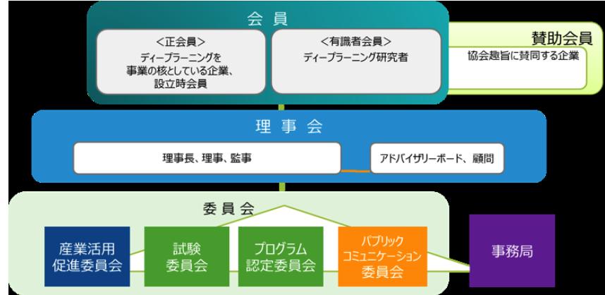 組織体制・運営体制