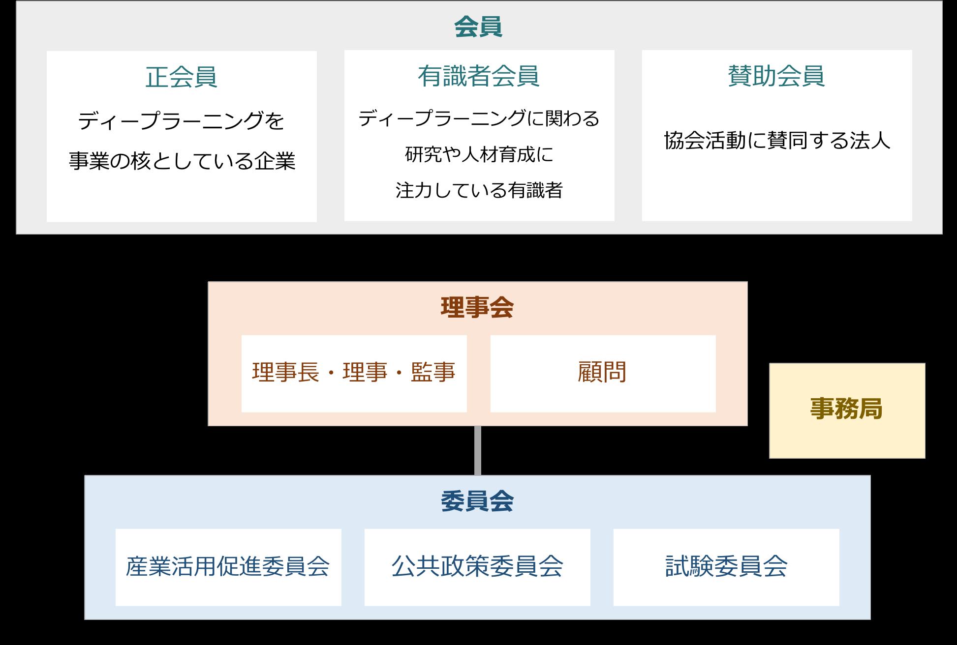 協会について 一般社団法人 日本ディープラーニング協会 japan deep